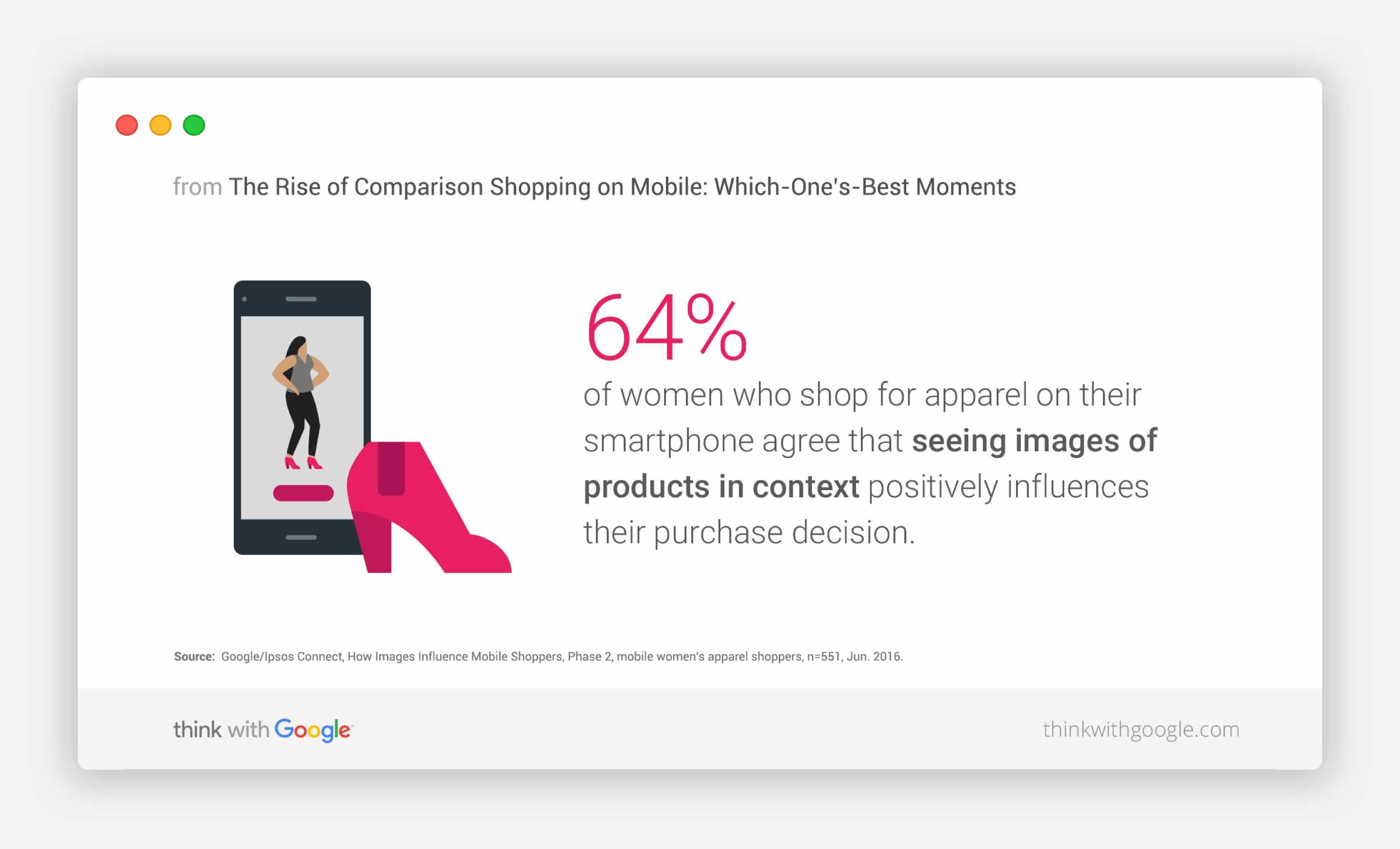 64% of women who shop for apparel on their smartphones say that images influence their purchase decision