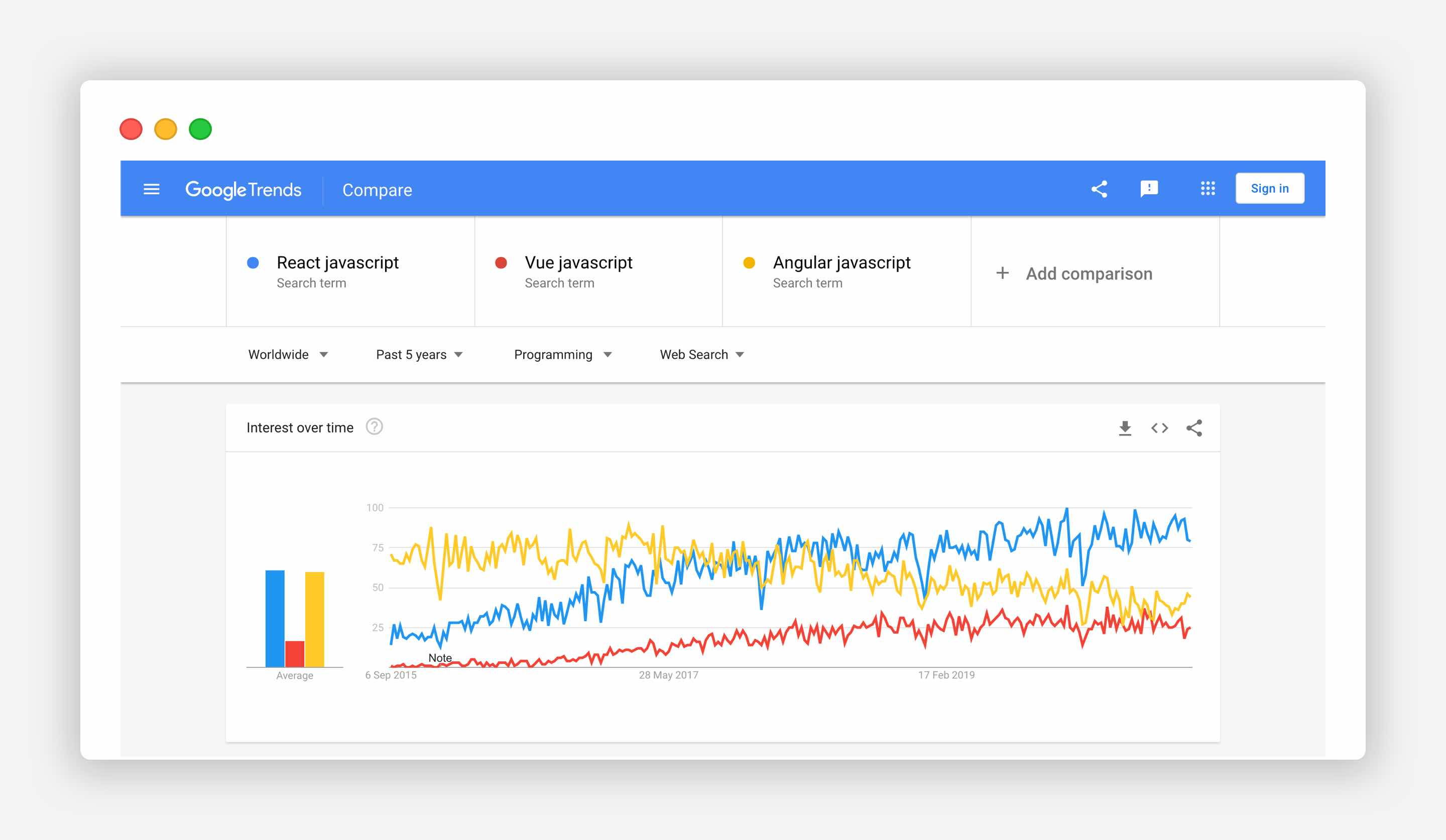React Vue Angular Google Trends comparison Worldwide search